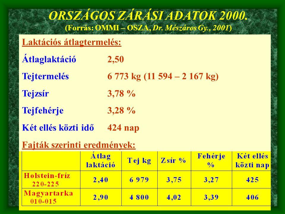 Laktációs átlagtermelés: Átlaglaktáció2,50 Tejtermelés6 773 kg (11 594 – 2 167 kg) Tejzsír3,78 % Tejfehérje3,28 % Két ellés közti idő424 nap Fajták sz