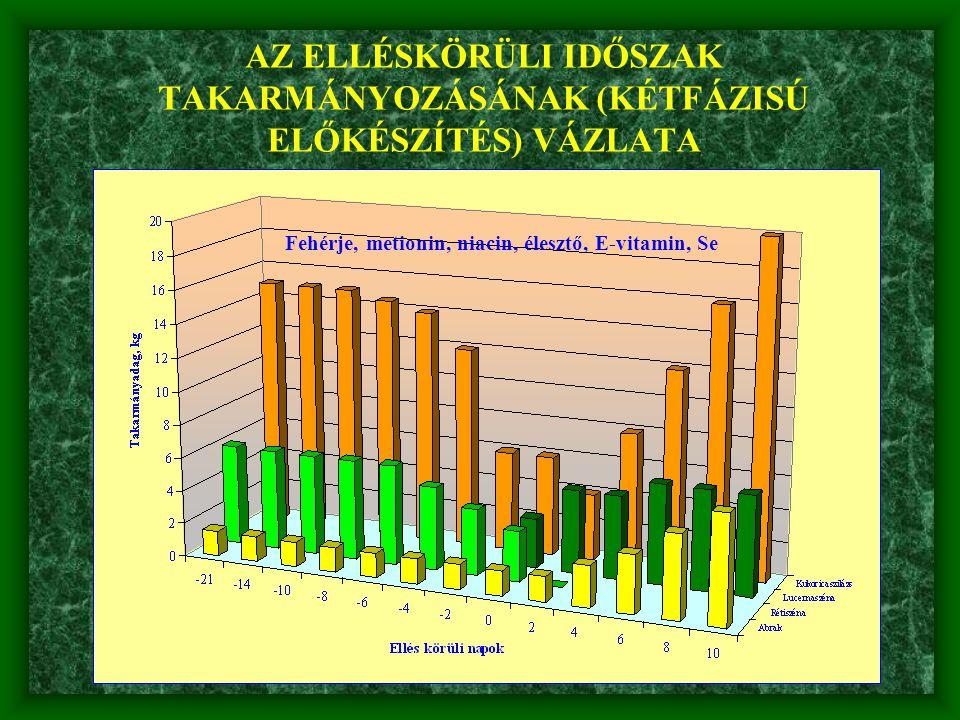 AZ ELLÉSKÖRÜLI IDŐSZAK TAKARMÁNYOZÁSÁNAK (KÉTFÁZISÚ ELŐKÉSZÍTÉS) VÁZLATA Fehérje, metionin, niacin, élesztő, E-vitamin, Se