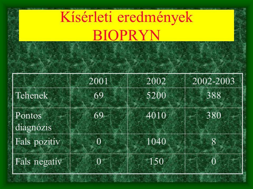 Kísérleti eredmények BIOPRYN 200120022002-2003 Tehenek695200388 Pontos diagnózis 694010380 Fals pozitív010408 Fals negatív01500