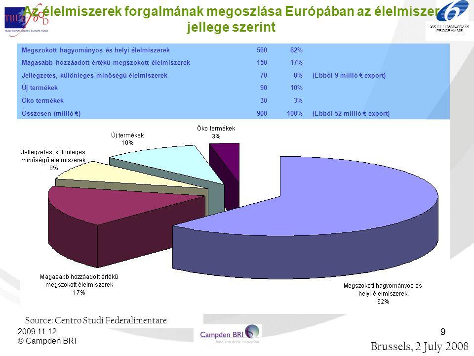 SIXTH FRAMEWORK PROGRAMME 2009.11.12 © Campden BRI 9 Az élelmiszerek forgalmának megoszlása Európában az élelmiszer jellege szerint Brussels, 2 July 2