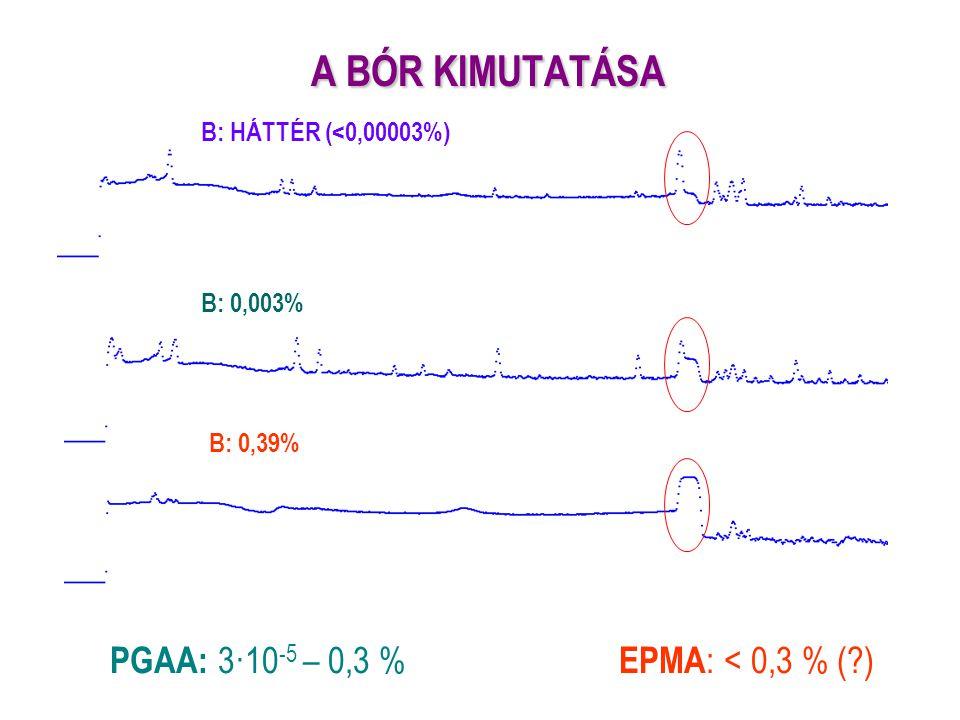 A BÓR KIMUTATÁSA B: HÁTTÉR (<0,00003%) B: 0,003% B: 0,39% PGAA: 3·10 -5 – 0,3 % EPMA : < 0,3 % (?)