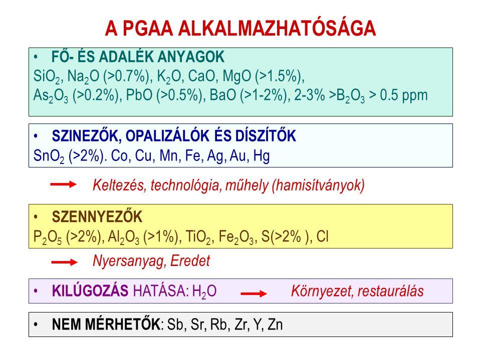 A PGAA ALKALMAZHATÓSÁGA • FŐ- ÉS ADALÉK ANYAGOK SiO 2, Na 2 O (>0.7%), K 2 O, CaO, MgO (>1.5%), As 2 O 3 (>0.2%), PbO (>0.5%), BaO (>1-2%), 2-3% >B 2