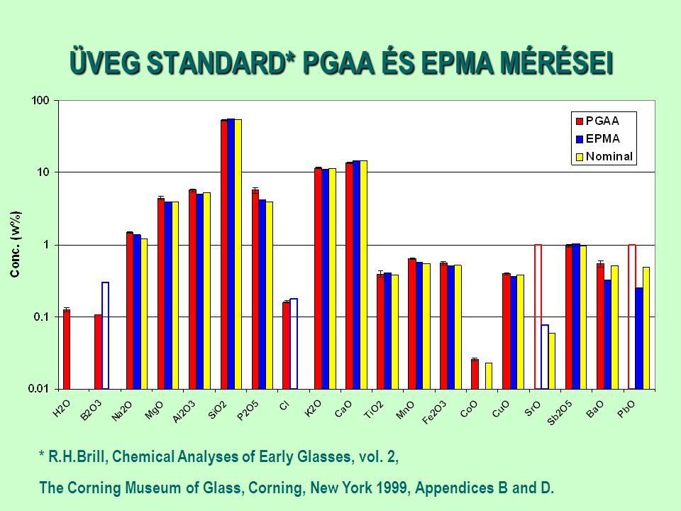 ÜVEG STANDARD* PGAA ÉS EPMA MÉRÉSEI * R.H.Brill, Chemical Analyses of Early Glasses, vol. 2, The Corning Museum of Glass, Corning, New York 1999, Appe