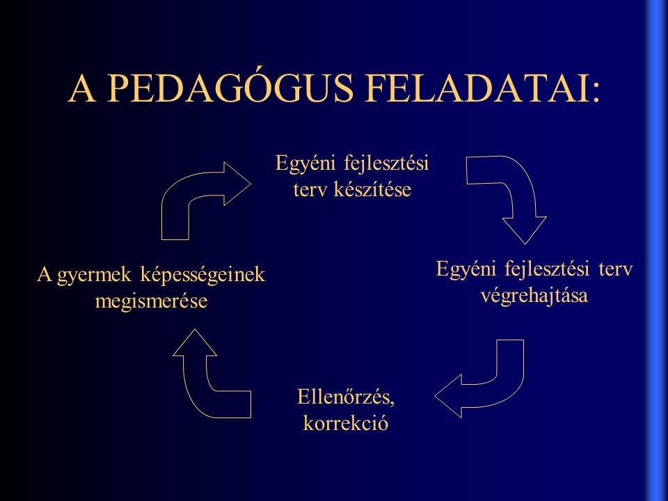 A PEDAGÓGUS FELADATAI: A gyermek képességeinek megismerése Egyéni fejlesztési terv készítése Egyéni fejlesztési terv végrehajtása Ellenőrzés, korrekció