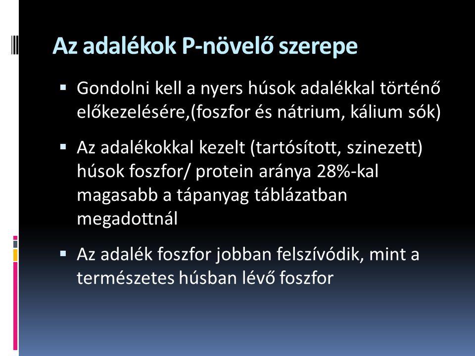 Az adalékok P-növelő szerepe  Gondolni kell a nyers húsok adalékkal történő előkezelésére,(foszfor és nátrium, kálium sók)  Az adalékokkal kezelt (tartósított, szinezett) húsok foszfor/ protein aránya 28%-kal magasabb a tápanyag táblázatban megadottnál  Az adalék foszfor jobban felszívódik, mint a természetes húsban lévő foszfor