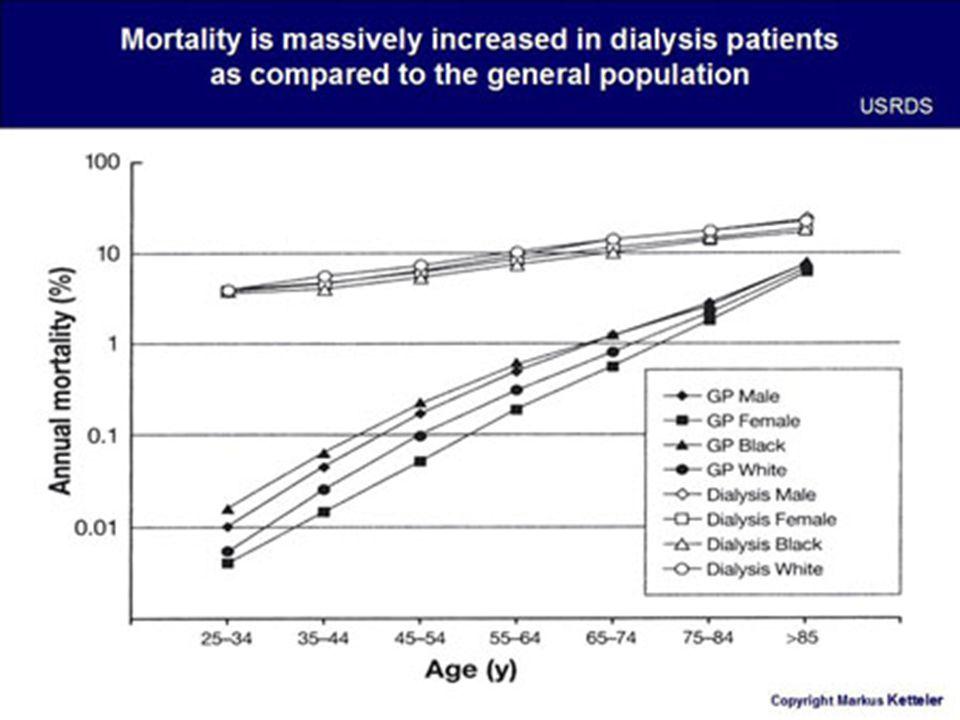 ESRD betegek célértékei a CV mortalitás csökkentése érdekében  Se foszfor: 1,0 -1,8 mmol/l  Se kalcium: 2,1-2,4 mmol/l  Ca x P < 4,5 mmol²/l²  PTH: 150-300 pg/ml (120-540 pg/ml)