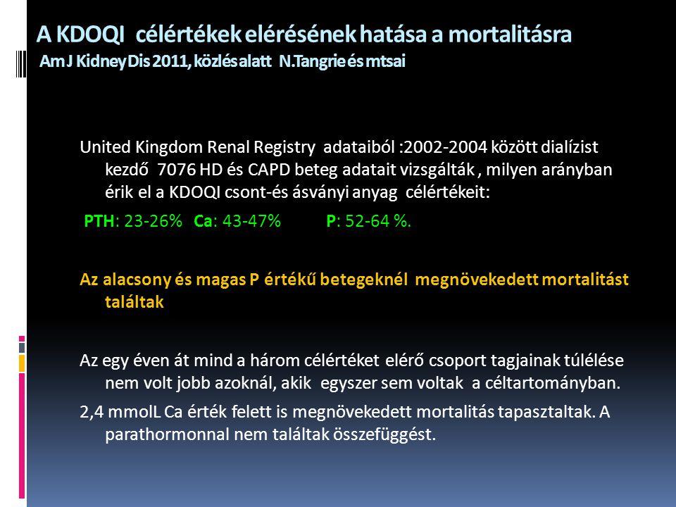 A KDOQI célértékek elérésének hatása a mortalitásra Am J Kidney Dis 2011, közlés alatt N.Tangrie és mtsai United Kingdom Renal Registry adataiból :2002-2004 között dialízist kezdő 7076 HD és CAPD beteg adatait vizsgálták, milyen arányban érik el a KDOQI csont-és ásványi anyag célértékeit: PTH: 23-26% Ca: 43-47% P: 52-64 %.