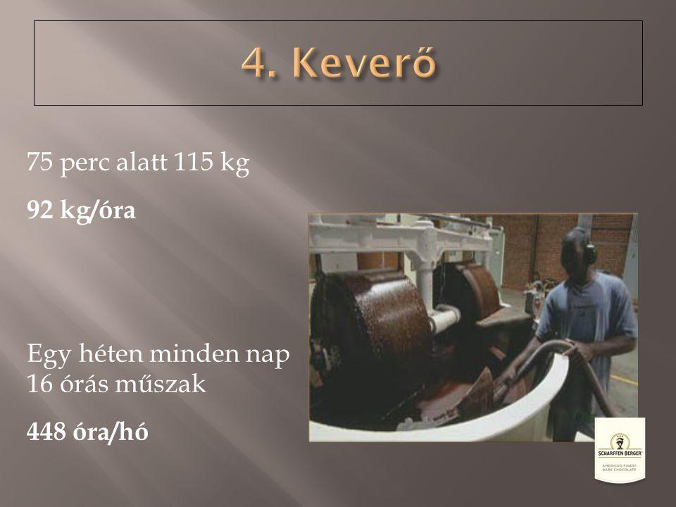 75 perc alatt 115 kg 92 kg/óra Egy héten minden nap 16 órás műszak 448 óra/hó