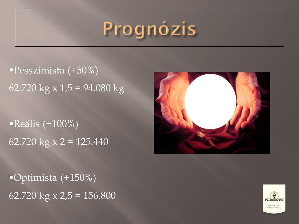  Pesszimista (+50%) 62.720 kg x 1,5 = 94.080 kg  Reális (+100%) 62.720 kg x 2 = 125.440  Optimista (+150%) 62.720 kg x 2,5 = 156.800