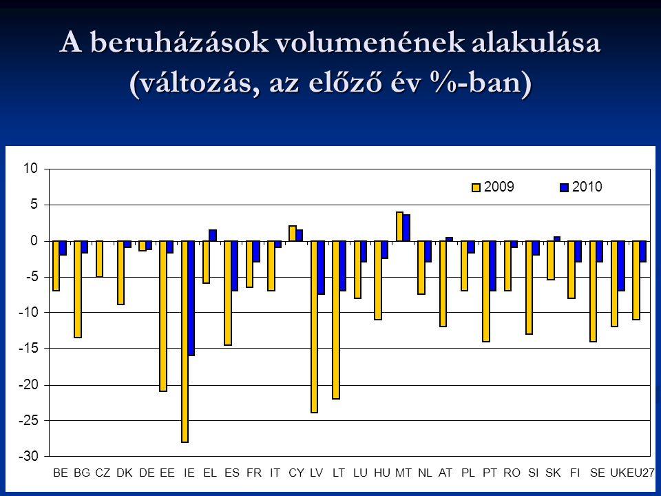 A beruházások volumenének alakulása (változás, az előző év %-ban) -30 -25 -20 -15 -10 -5 0 5 10 BEBGCZDKDEEEIEELESFRITCYLVLTLUHUMTNLATPLPTROSISKFISEUKEU27 20092010