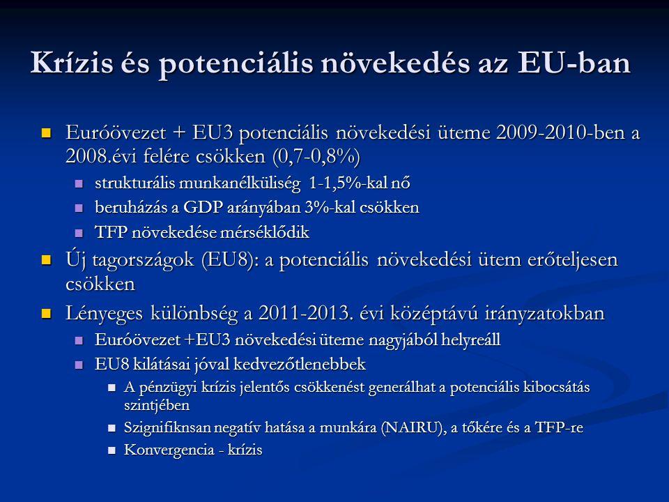 Krízis és potenciális növekedés az EU-ban  Euróövezet + EU3 potenciális növekedési üteme 2009-2010-ben a 2008.évi felére csökken (0,7-0,8%)  strukturális munkanélküliség 1-1,5%-kal nő  beruházás a GDP arányában 3%-kal csökken  TFP növekedése mérséklődik  Új tagországok (EU8): a potenciális növekedési ütem erőteljesen csökken  Lényeges különbség a 2011-2013.