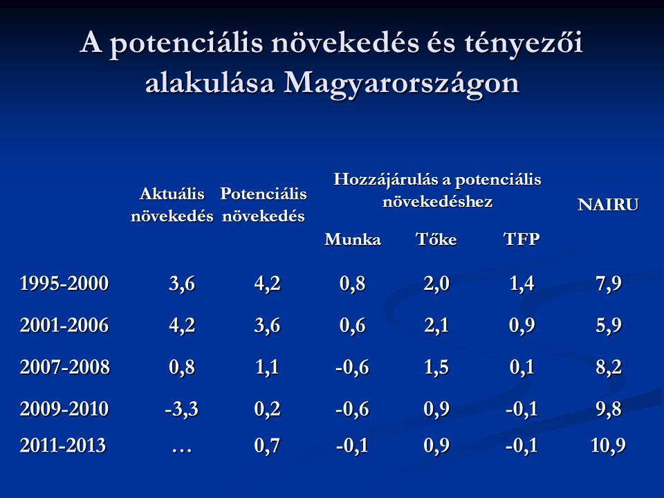 A potenciális növekedés és tényezői alakulása Magyarországon 10,9-0,10,9-0,10,7…2011-2013 9,8-0,10,9-0,60,2-3,32009-2010 8,20,11,5-0,61,10,82007-2008 5,90,92,10,63,64,22001-2006 7,91,42,00,84,23,61995-2000 TFPTőkeMunka NAIRU Hozzájárulás a potenciális növekedéshez Potenciális növekedés Aktuális növekedés