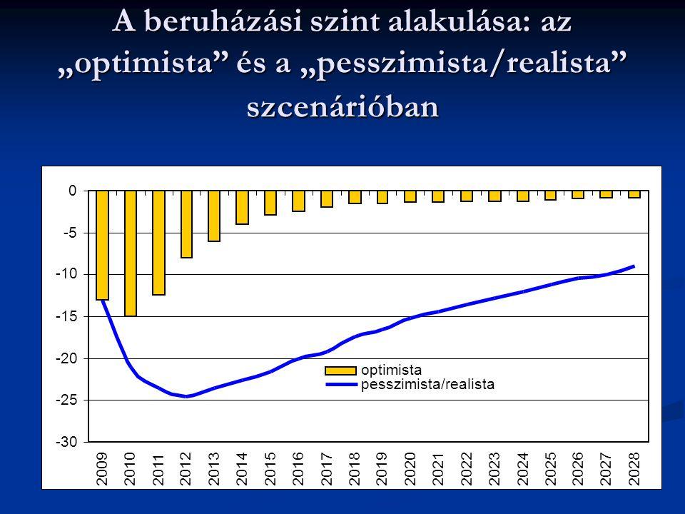 """A beruházási szint alakulása: az """"optimista és a """"pesszimista/realista szcenárióban -30 -25 -20 -15 -10 -5 0 200920102011201220132014201520162017201820192020202120222023 20242025202620272028 optimista pesszimista/realista"""