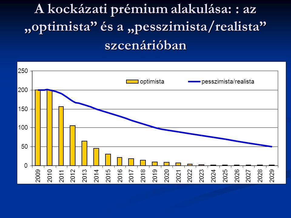 """A kockázati prémium alakulása: : az """"optimista és a """"pesszimista/realista szcenárióban 0 50 100 150 200 250 200920102011201220132014 201520162017201820192020202120222023 20242025 2026 202720282029 optimistapesszimista/realista"""