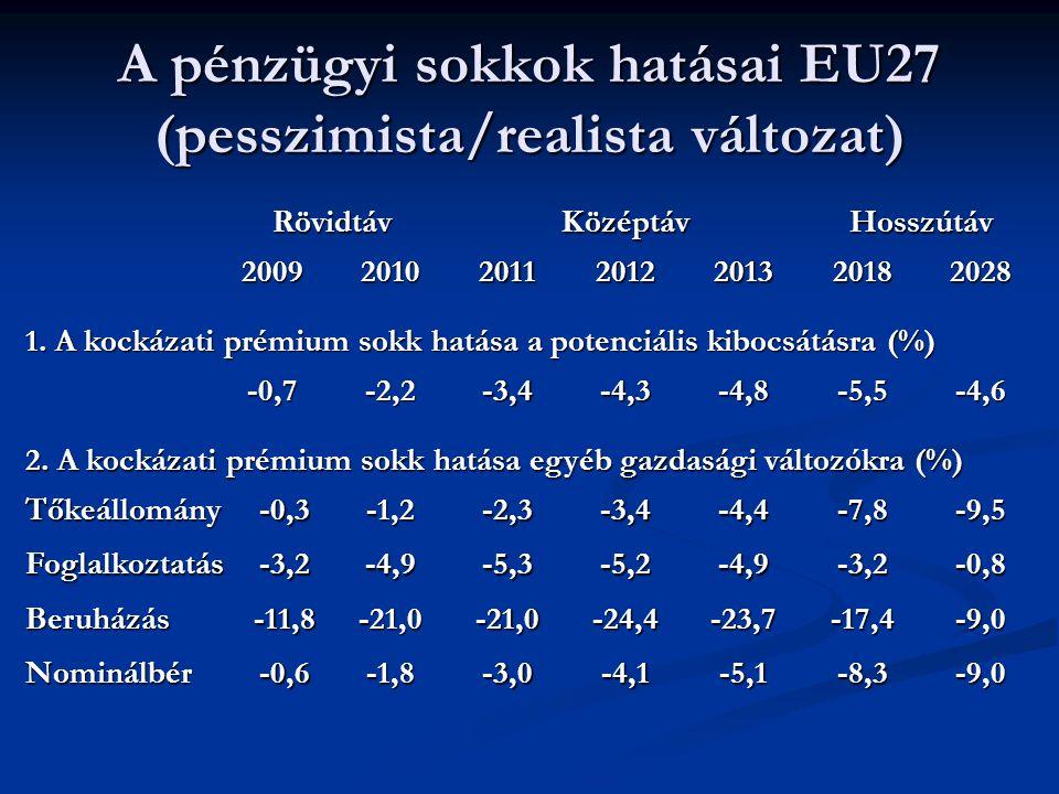 A pénzügyi sokkok hatásai EU27 (pesszimista/realista változat) -9,0-8,3-5,1-4,1-3,0-1,8-0,6Nominálbér -9,0-17,4-23,7-24,4-21,0-21,0-11,8Beruházás -0,8-3,2-4,9-5,2-5,3-4,9-3,2Foglalkoztatás -9,5-7,8-4,4-3,4-2,3-1,2-0,3Tőkeállomány 2.
