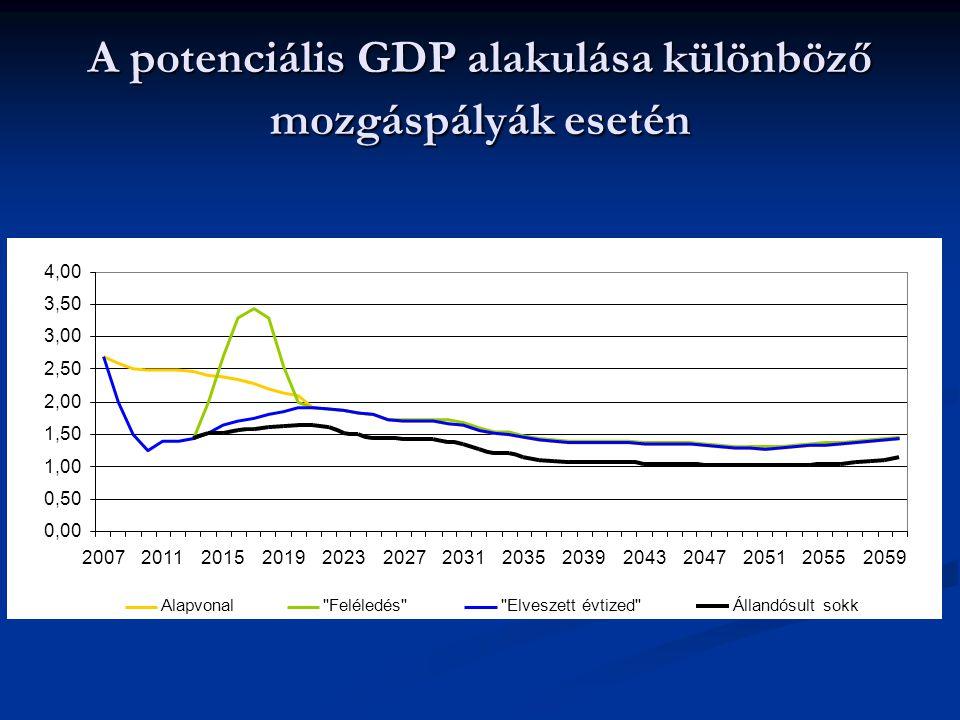 A potenciális GDP alakulása különböző mozgáspályák esetén 0,00 0,50 1,00 1,50 2,00 2,50 3,00 3,50 4,00 20072011201520192023202720312035203920432047205120552059 Alapvonal Feléledés Elveszett évtized Állandósult sokk