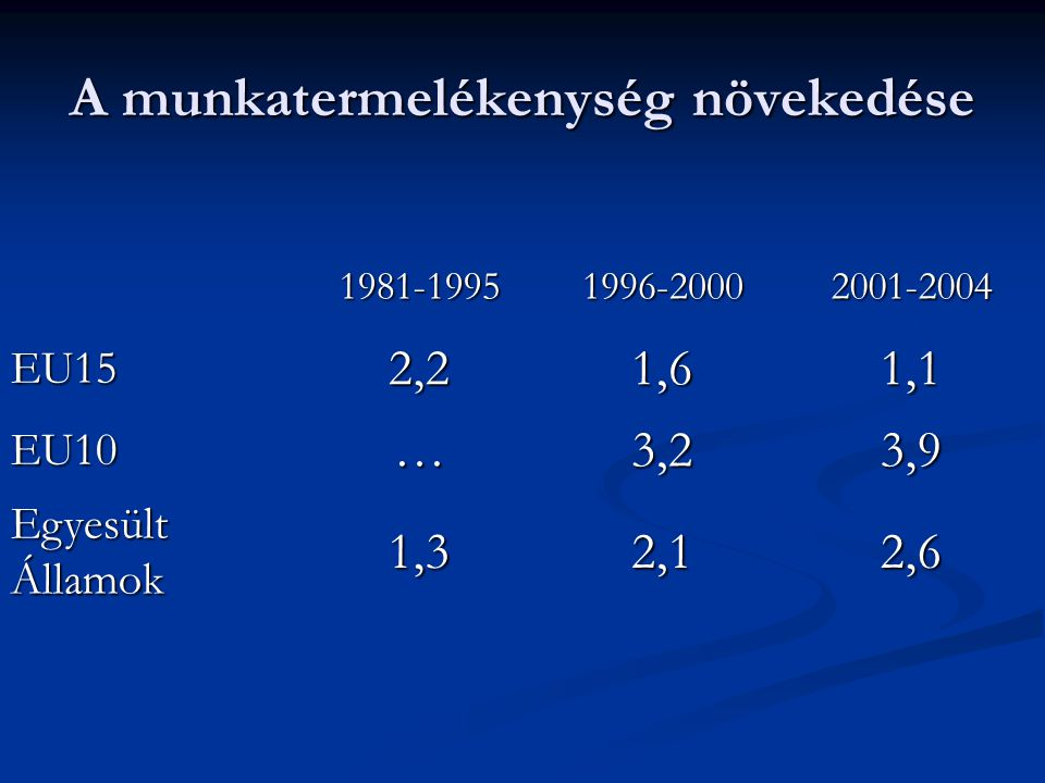 A munkatermelékenység növekedése 2,62,11,3 Egyesült Államok 3,93,2…EU10 1,11,62,2EU15 2001-20041996-20001981-1995