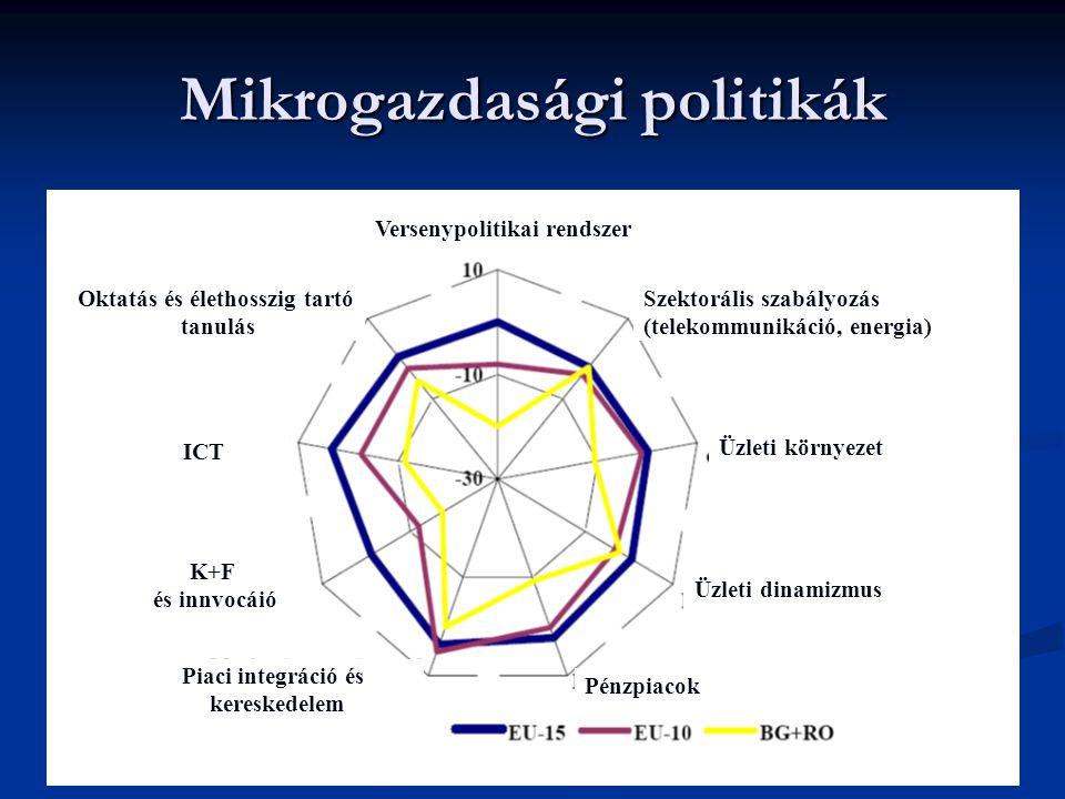 Mikrogazdasági politikák Oktatás és élethosszig tartó tanulás Versenypolitikai rendszer Szektorális szabályozás (telekommunikáció, energia) Üzleti környezet Üzleti dinamizmus Pénzpiacok Piaci integráció és kereskedelem K+F és innvocáió ICT