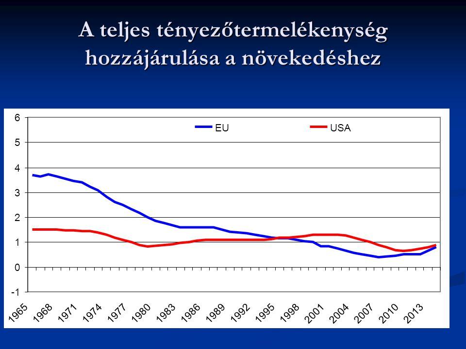 A teljes tényezőtermelékenység hozzájárulása a növekedéshez 0 1 2 3 4 5 6 19651968197119741977198019831986198919921995199820012004200720102013 EUUSA