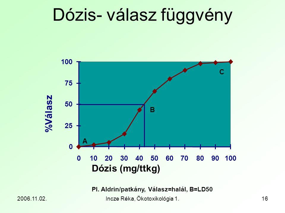 2006.11.02.Incze Réka, Ökotoxikológia 1.16 Dózis (mg/ttkg) Pl. Aldrin/patkány, Válasz=halál, B=LD50 Dózis- válasz függvény 0 25 50 75 100 010203040506