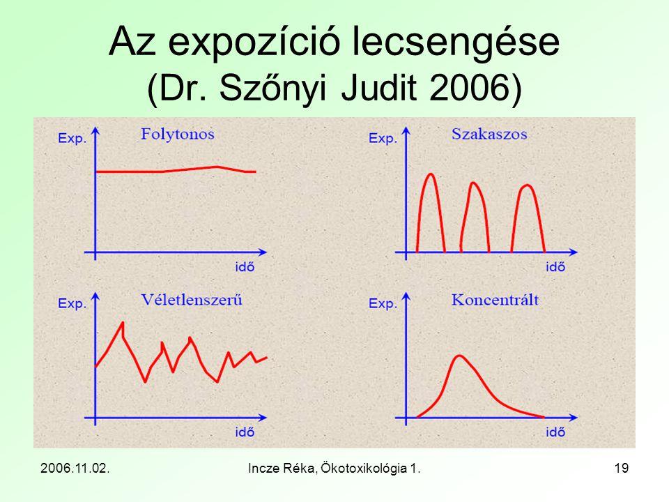 2006.11.02.Incze Réka, Ökotoxikológia 1.19 Az expozíció lecsengése (Dr. Szőnyi Judit 2006)