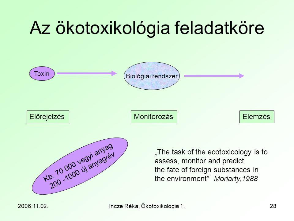 """2006.11.02.Incze Réka, Ökotoxikológia 1.28 Az ökotoxikológia feladatköre Biológiai rendszer Toxin ElőrejelzésElemzésMonitorozás """"The task of the ecoto"""