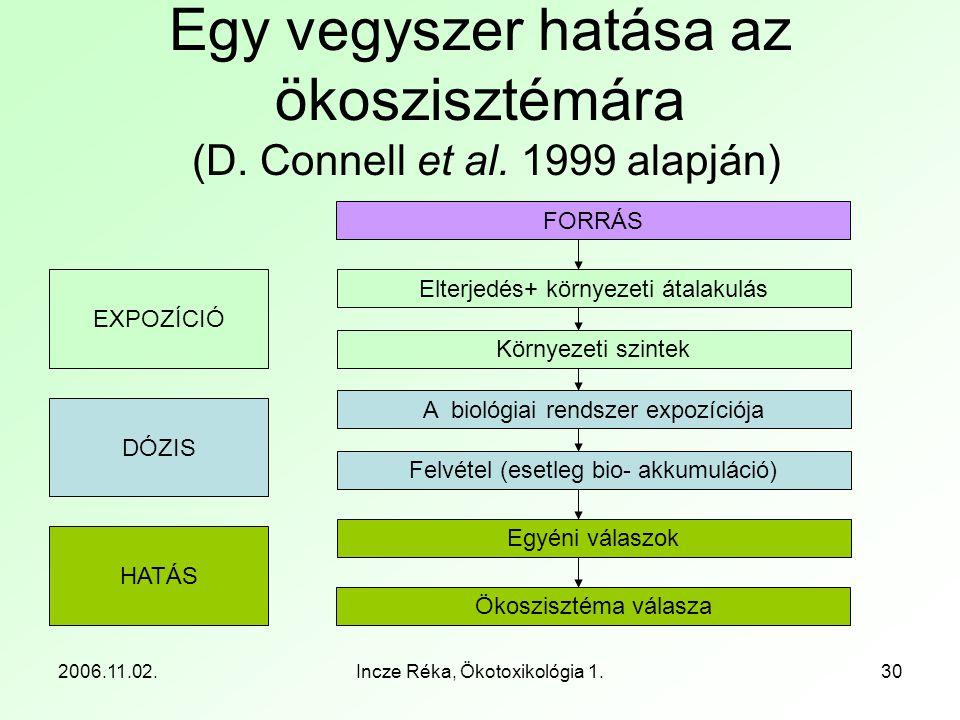 2006.11.02.Incze Réka, Ökotoxikológia 1.30 Egy vegyszer hatása az ökoszisztémára (D. Connell et al. 1999 alapján) FORRÁS Ökoszisztéma válasza Elterjed