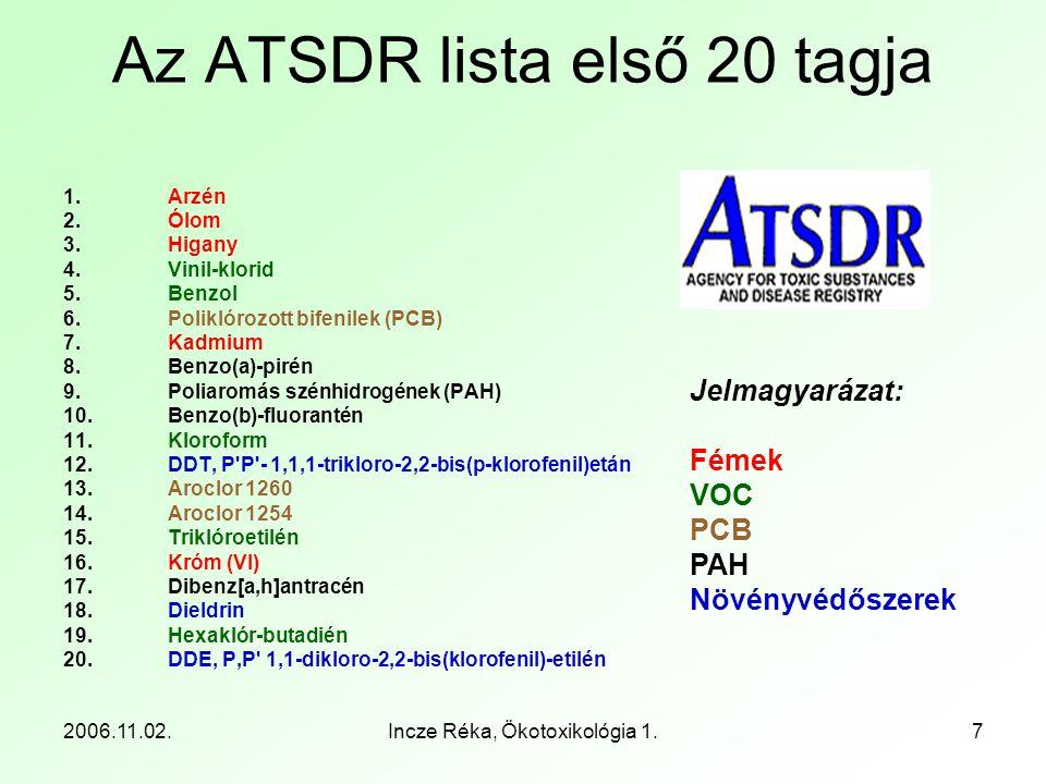 2006.11.02.Incze Réka, Ökotoxikológia 1.7 Az ATSDR lista első 20 tagja 1.Arzén 2. Ólom 3. Higany 4. Vinil-klorid 5. Benzol 6. Poliklórozott bifenilek