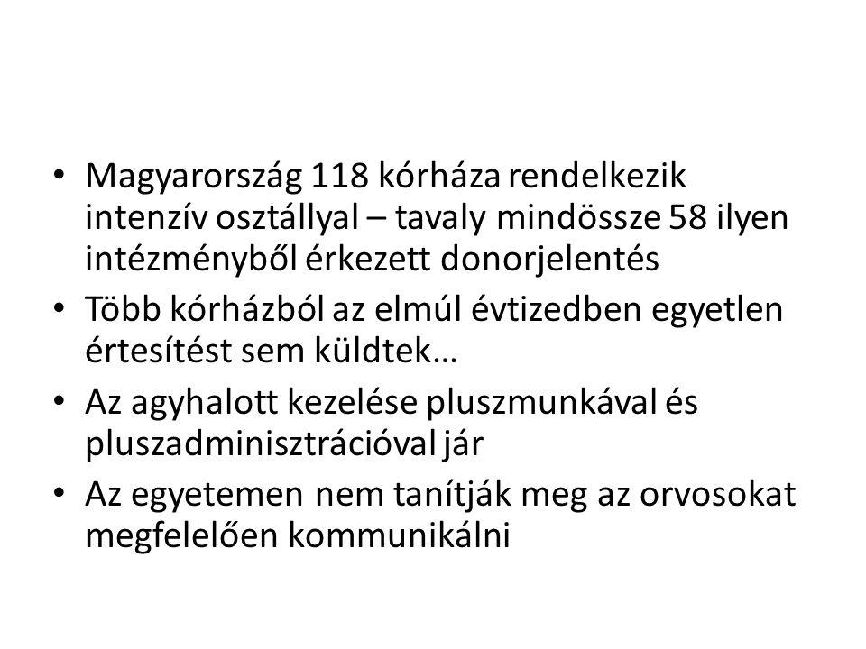 • Magyarország 118 kórháza rendelkezik intenzív osztállyal – tavaly mindössze 58 ilyen intézményből érkezett donorjelentés • Több kórházból az elmúl é