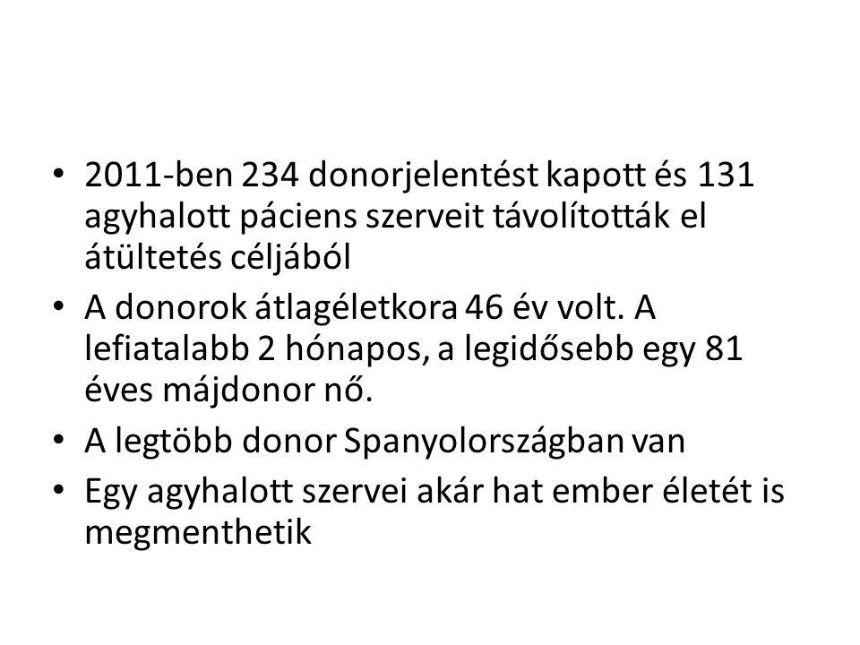 • 2011-ben 234 donorjelentést kapott és 131 agyhalott páciens szerveit távolították el átültetés céljából • A donorok átlagéletkora 46 év volt. A lefi