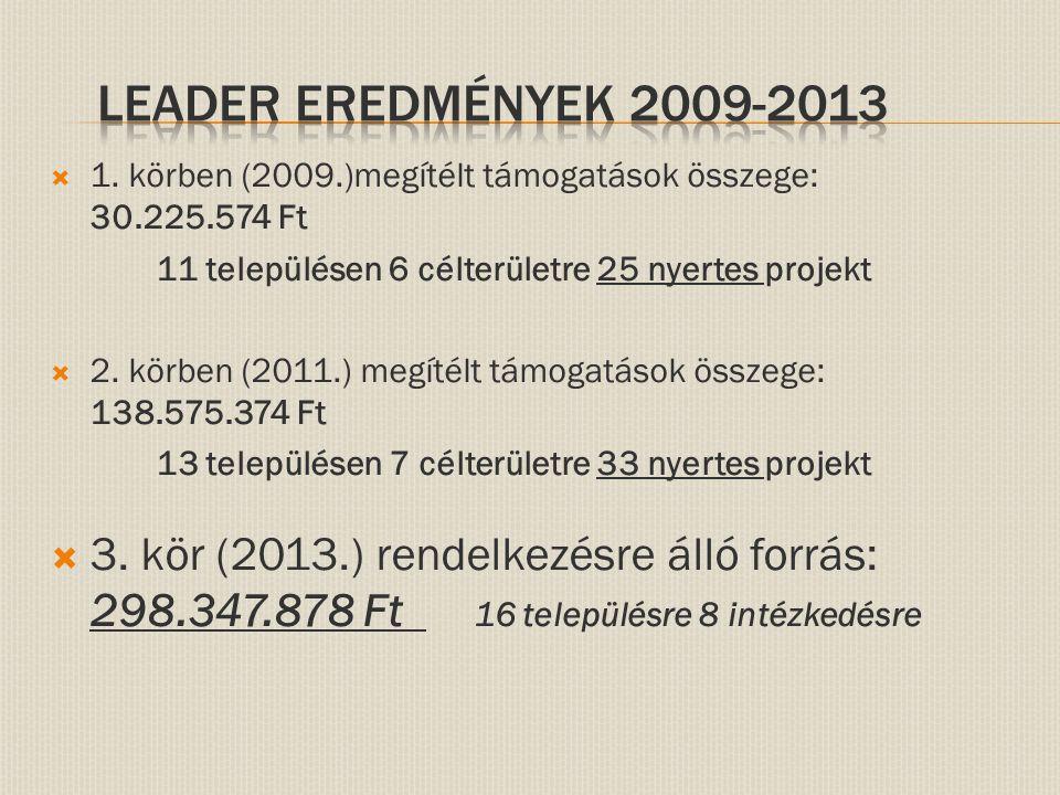  1. körben (2009.)megítélt támogatások összege: 30.225.574 Ft 11 településen 6 célterületre 25 nyertes projekt  2. körben (2011.) megítélt támogatás