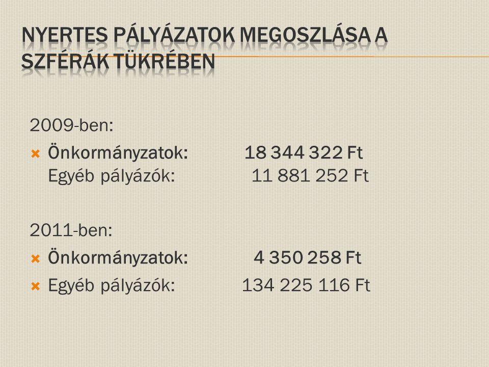 2009-ben:  Önkormányzatok: 18 344 322 Ft Egyéb pályázók: 11 881 252 Ft 2011-ben:  Önkormányzatok: 4 350 258 Ft  Egyéb pályázók: 134 225 116 Ft