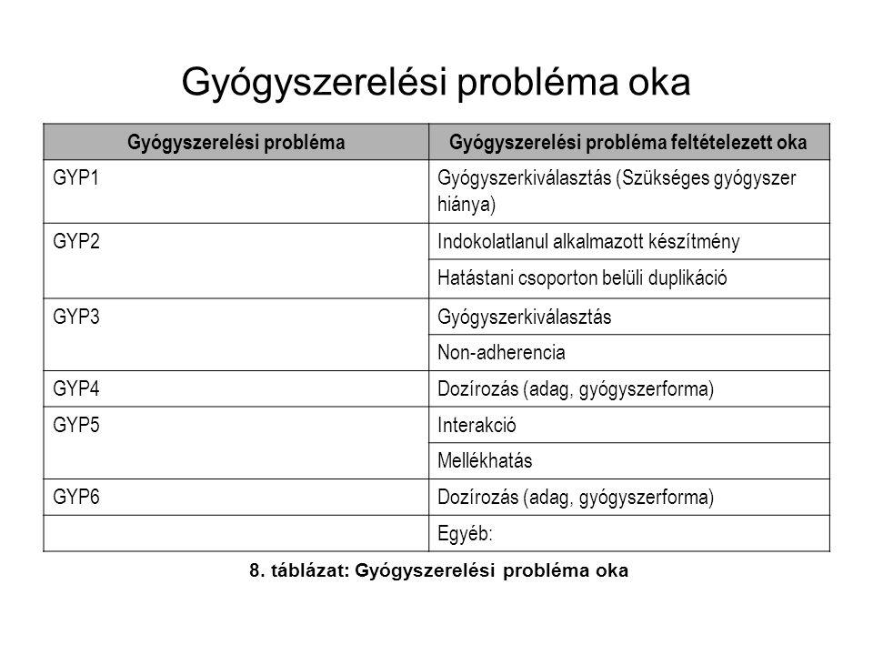 Gyógyszerelési probléma oka Gyógyszerelési problémaGyógyszerelési probléma feltételezett oka GYP1Gyógyszerkiválasztás (Szükséges gyógyszer hiánya) GYP