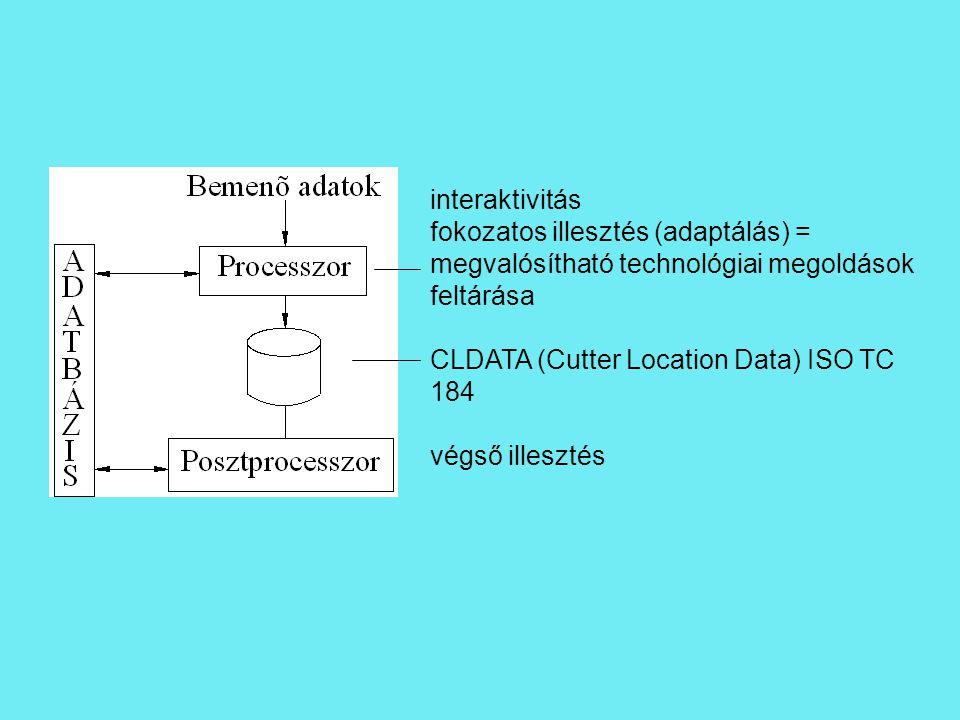 interaktivitás fokozatos illesztés (adaptálás) = megvalósítható technológiai megoldások feltárása CLDATA (Cutter Location Data) ISO TC 184 végső illes