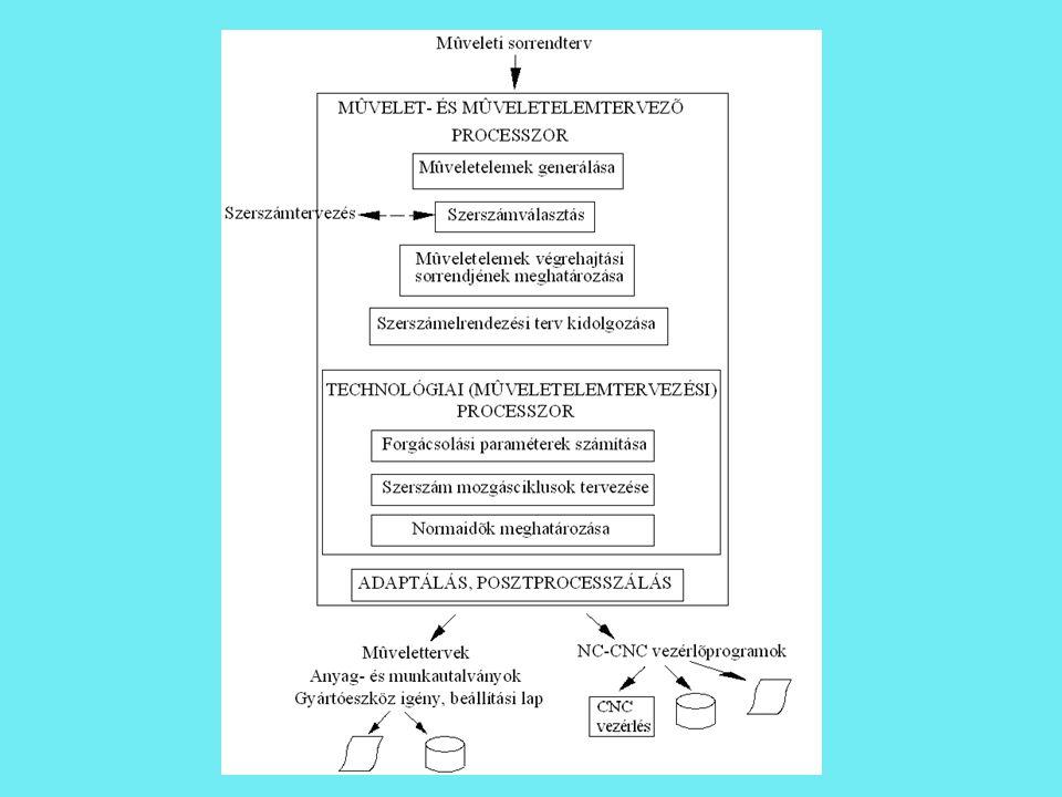 Gyártáselő- készítési rendszerek ATTR Termelésirá- nyítási rendszerek Az ATTR-ek fő jellemzői Input (tartalom és forma) Tervezési elv, módszertan:  generatív  variáns (típustechnológiai)  vario-generatív (félgeneratív) Output (tartalom és forma) Adaptálhatóság helyi viszonyokra (technológiai adatbázis, processzálás-posztprocesszálás felépítés, fokozatos adaptálás/illesztés elve)