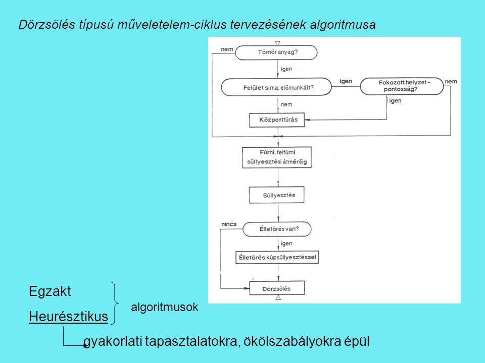 Dörzsölés típusú műveletelem-ciklus tervezésének algoritmusa Egzakt Heurésztikus gyakorlati tapasztalatokra, ökölszabályokra épül algoritmusok