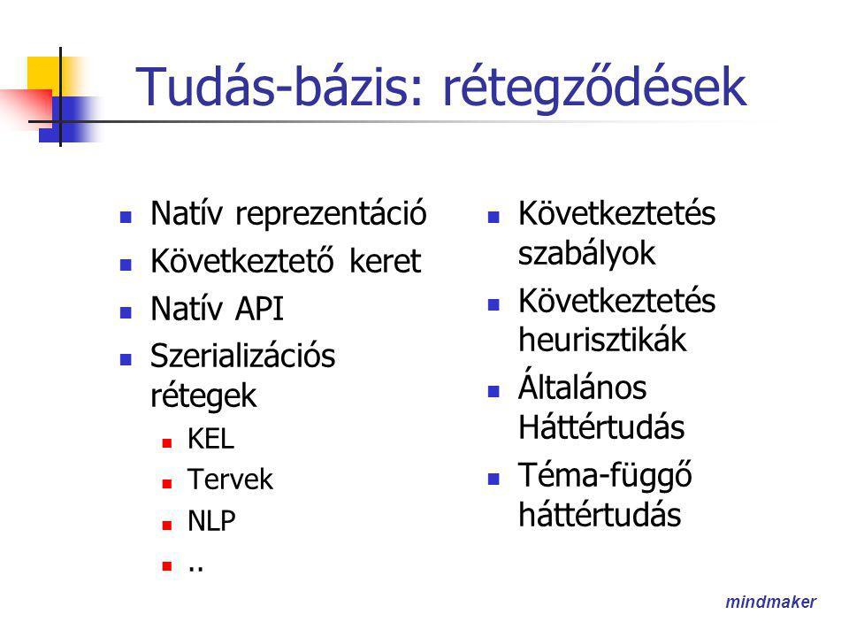mindmaker Tudás-bázis: rétegződések  Natív reprezentáció  Következtető keret  Natív API  Szerializációs rétegek  KEL  Tervek  NLP ..