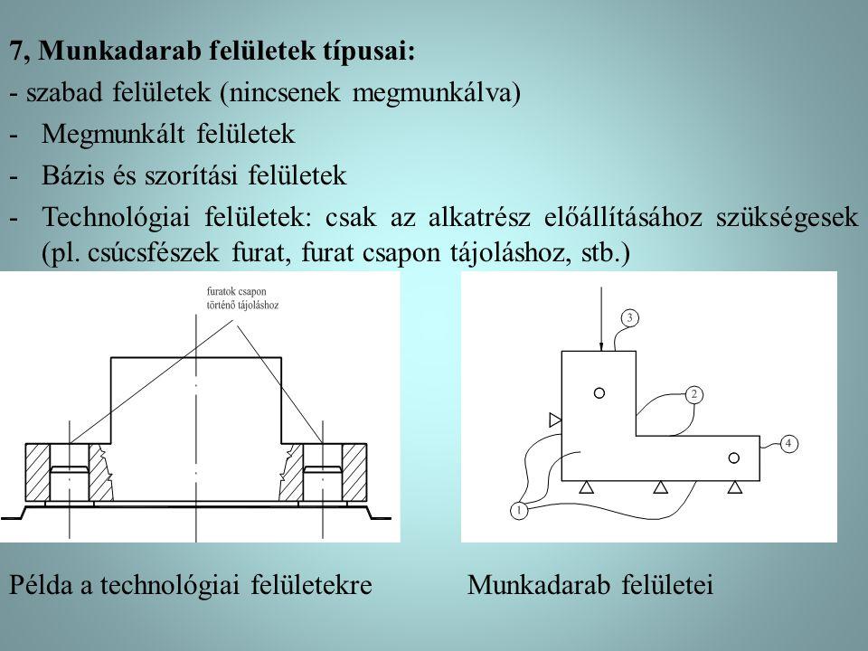 7, Munkadarab felületek típusai: - szabad felületek (nincsenek megmunkálva) -Megmunkált felületek -Bázis és szorítási felületek -Technológiai felülete