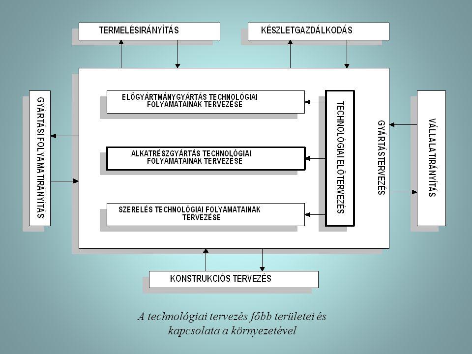 A technológiai tervezés főbb területei és kapcsolata a környezetével