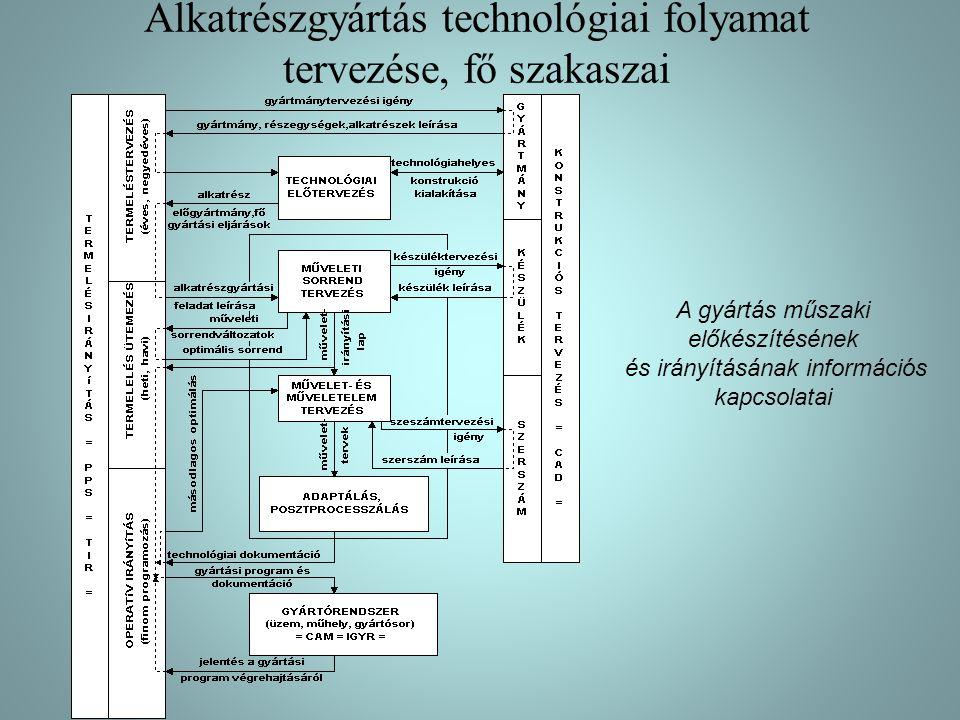 15.40. ábra A rendszer bemenő adatai (alkatrészprogram)