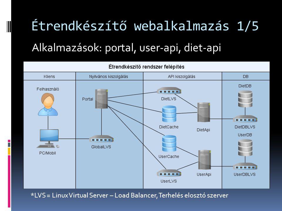 Étrendkészítő webalkalmazás 1/5 Alkalmazások: portal, user-api, diet-api *LVS = Linux Virtual Server – Load Balancer, Terhelés elosztó szerver