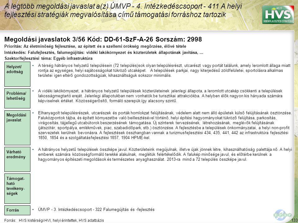 A legtöbb megoldási javaslat a(z) ÚMVP - 4. Intézkedéscsoport - 411 A helyi fejlesztési stratégiák megvalósítása című támogatási forráshoz tartozik 13