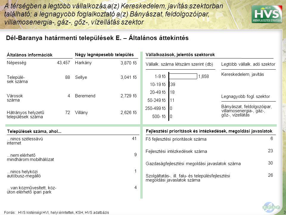"""74 Települések egy mondatos jellemzése 22/44 A települések legfontosabb problémájának és lehetőségének egy mondatos jellemzése támpontot ad a legfontosabb fejlesztések meghatározásához Forrás:HVS kistérségi HVI, helyi érintettek, HVT adatbázis TelepülésLegfontosabb probléma a településen ▪Kiskassa ▪""""A magas munkanélküliség a településen. ▪Kislippó ▪""""A munkanélküliség magas aránya a településen. Legfontosabb lehetőség a településen ▪""""A meglévő létesítmények (szabadidőpark, pihenőpark, ifjúsági centrum) turisztikai célú hasznosítása. ▪""""idegenforgalom megteremtése a településen."""