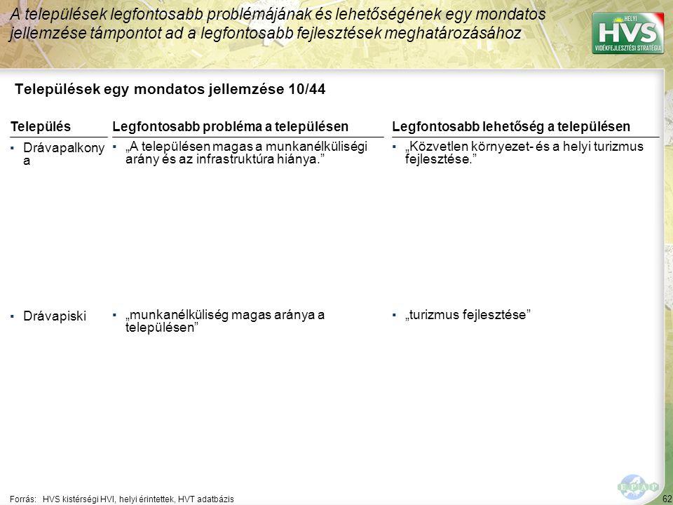 62 Települések egy mondatos jellemzése 10/44 A települések legfontosabb problémájának és lehetőségének egy mondatos jellemzése támpontot ad a legfonto