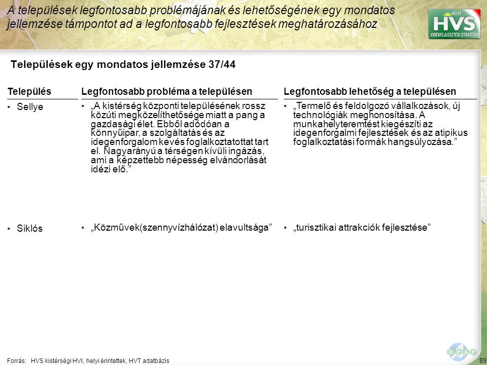 89 Települések egy mondatos jellemzése 37/44 A települések legfontosabb problémájának és lehetőségének egy mondatos jellemzése támpontot ad a legfonto