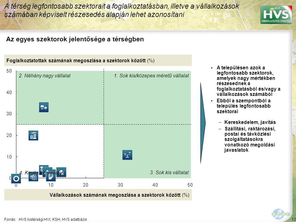 13 Forrás:HVS kistérségi HVI, KSH, HVS adatbázis Az egyes szektorok jelentősége a térségben A térség legfontosabb szektorait a foglalkoztatásban, illetve a vállalkozások számában képviselt részesedés alapján lehet azonosítani Foglalkoztatottak számának megoszlása a szektorok között (%) Vállalkozások számának megoszlása a szektorok között (%) ▪A településen azok a legfontosabb szektorok, amelyek nagy mértékben részesednek a foglalkoztatásból és/vagy a vállalkozások számából ▪Ebből a szempontból a település legfontosabb szektorai –Kereskedelem, javítás –Szállítási, raktározási, postai és távközlési szolgáltatásokra vonatkozó megoldási javaslatok 1.