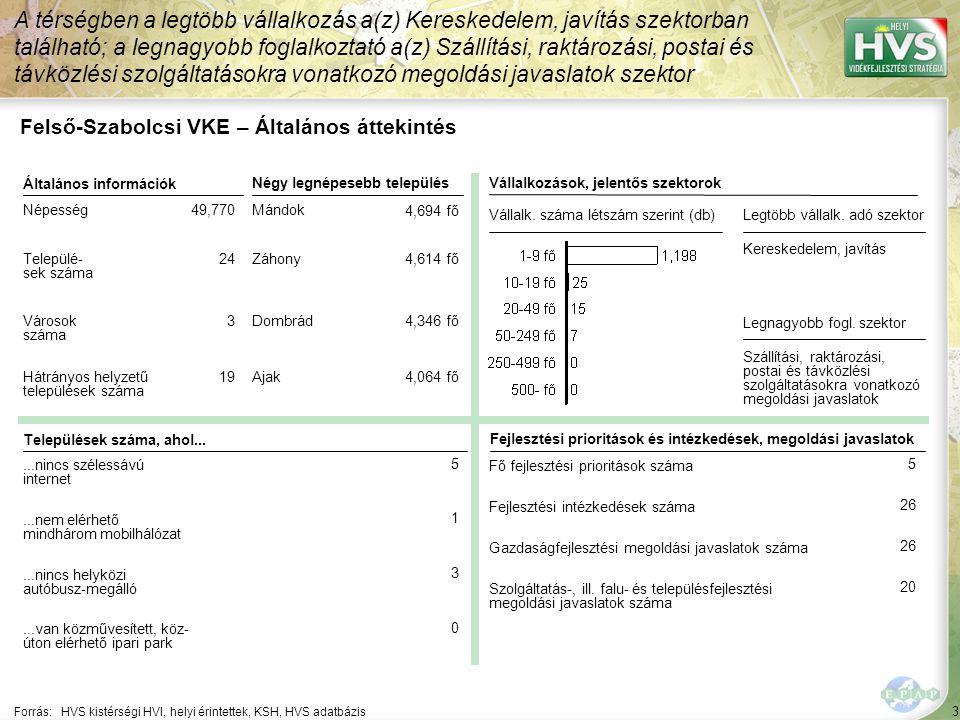 """44 Települések egy mondatos jellemzése 5/12 A települések legfontosabb problémájának és lehetőségének egy mondatos jellemzése támpontot ad a legfontosabb fejlesztések meghatározásához Forrás:HVS kistérségi HVI, helyi érintettek, HVT adatbázis TelepülésLegfontosabb probléma a településen ▪Gyulaháza ▪""""A foglalkoztatottság hiánya és a szennyvízkezelés megoldatlansága, de egyre nagyobb gondot jelent a járdák, utak, csapadékvíz csatornák rossz műszaki állapota is. ▪Komoró ▪""""Integrált közösségi tér hiánya Legfontosabb lehetőség a településen ▪""""Részben kiépült és működik a turizmus, sportturizmus feltételrendszere, ami további fejlesztésekkel országos szintű sport és szabadidős centrummá válhatna. ▪""""fényeslitke-komoró ipari övezet adta lehetőség - ipari park kialakítása - munkahelyteremtés"""
