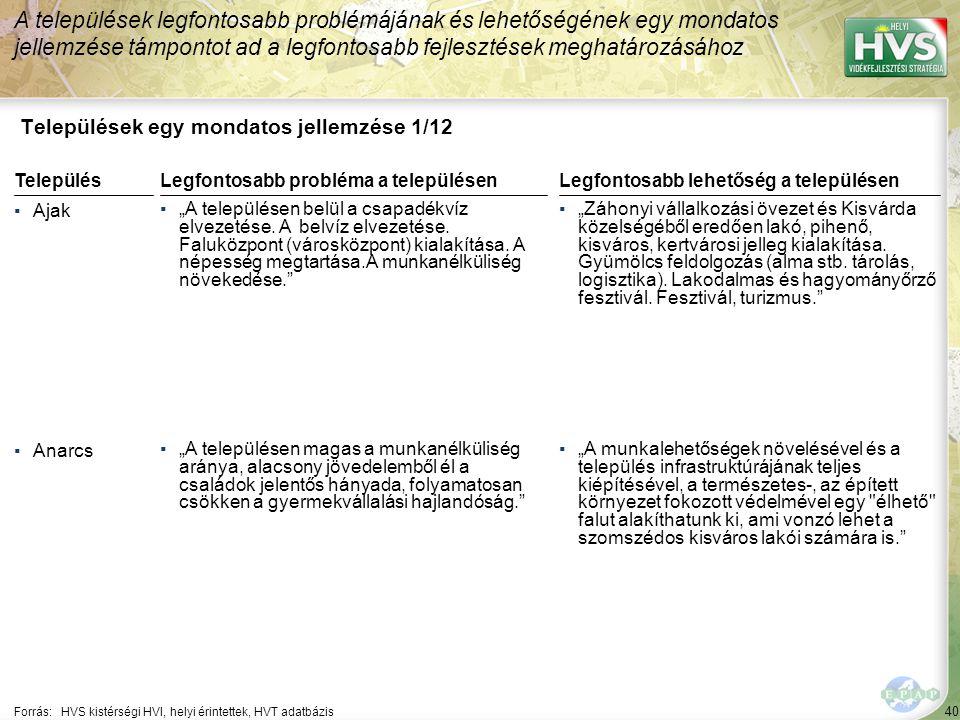 """40 Települések egy mondatos jellemzése 1/12 A települések legfontosabb problémájának és lehetőségének egy mondatos jellemzése támpontot ad a legfontosabb fejlesztések meghatározásához Forrás:HVS kistérségi HVI, helyi érintettek, HVT adatbázis TelepülésLegfontosabb probléma a településen ▪Ajak ▪""""A településen belül a csapadékvíz elvezetése."""