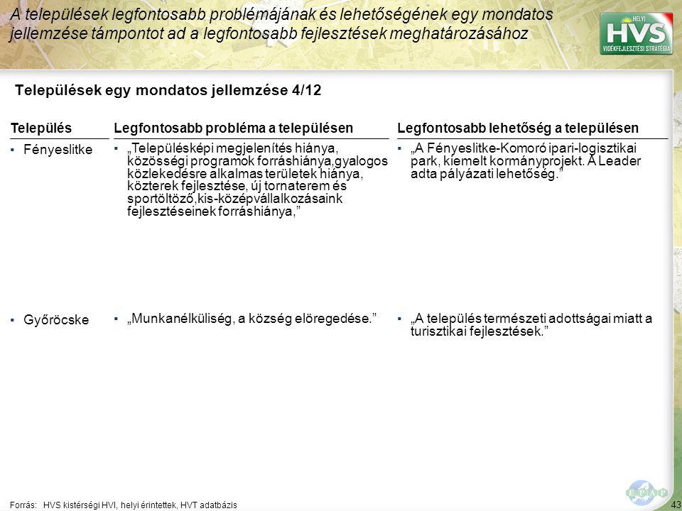 """43 Települések egy mondatos jellemzése 4/12 A települések legfontosabb problémájának és lehetőségének egy mondatos jellemzése támpontot ad a legfontosabb fejlesztések meghatározásához Forrás:HVS kistérségi HVI, helyi érintettek, HVT adatbázis TelepülésLegfontosabb probléma a településen ▪Fényeslitke ▪""""Településképi megjelenítés hiánya, közösségi programok forráshiánya,gyalogos közlekedésre alkalmas területek hiánya, közterek fejlesztése, új tornaterem és sportöltöző,kis-középvállalkozásaink fejlesztéseinek forráshiánya, ▪Győröcske ▪""""Munkanélküliség, a község elöregedése. Legfontosabb lehetőség a településen ▪""""A Fényeslitke-Komoró ipari-logisztikai park, kiemelt kormányprojekt."""