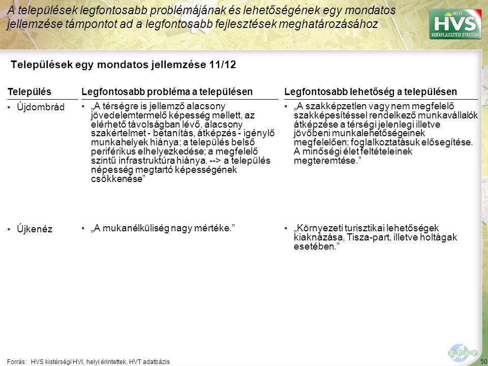 """50 Települések egy mondatos jellemzése 11/12 A települések legfontosabb problémájának és lehetőségének egy mondatos jellemzése támpontot ad a legfontosabb fejlesztések meghatározásához Forrás:HVS kistérségi HVI, helyi érintettek, HVT adatbázis TelepülésLegfontosabb probléma a településen ▪Újdombrád ▪""""A térségre is jellemző alacsony jövedelemtermelő képesség mellett, az elérhető távolságban lévő, alacsony szakértelmet - betanítás, átképzés - igénylő munkahelyek hiánya; a település belső periférikus elhelyezkedése; a megfelelő szintű infrastruktúra hiánya."""